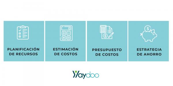 ciclo-de-control-costos-yaydoo