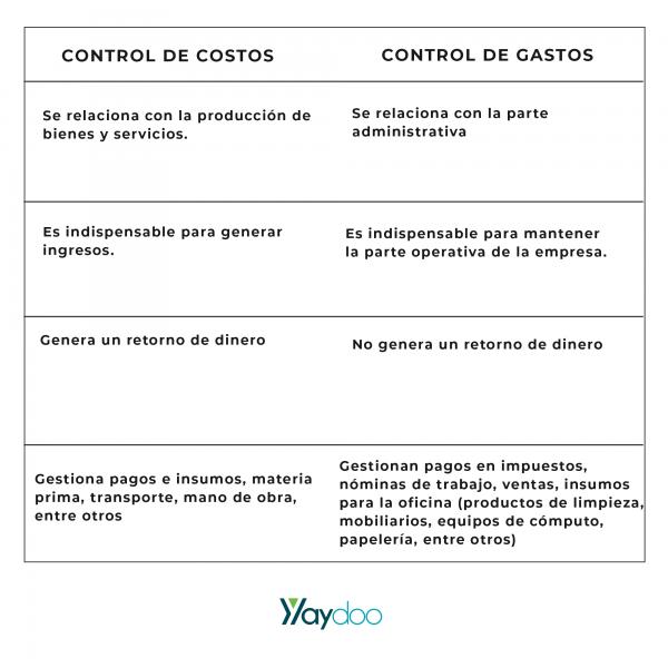 diferencias-control-costos-gastos-yaydoo